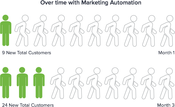 Over time Marketing Automation Grows Total New Customers