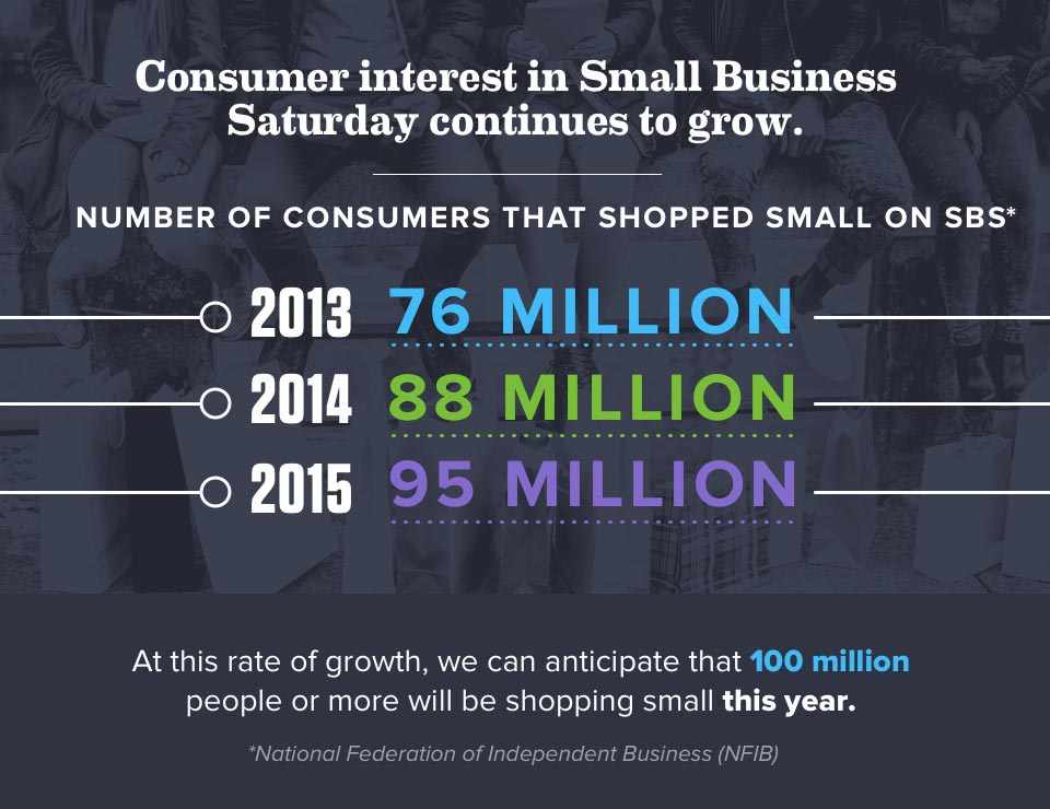Infogrpahic Section 1 - Number of consumers that shopped small