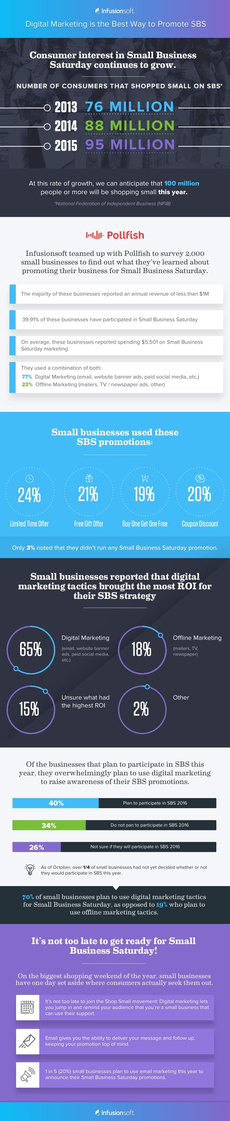 Infusionsoft Infographic